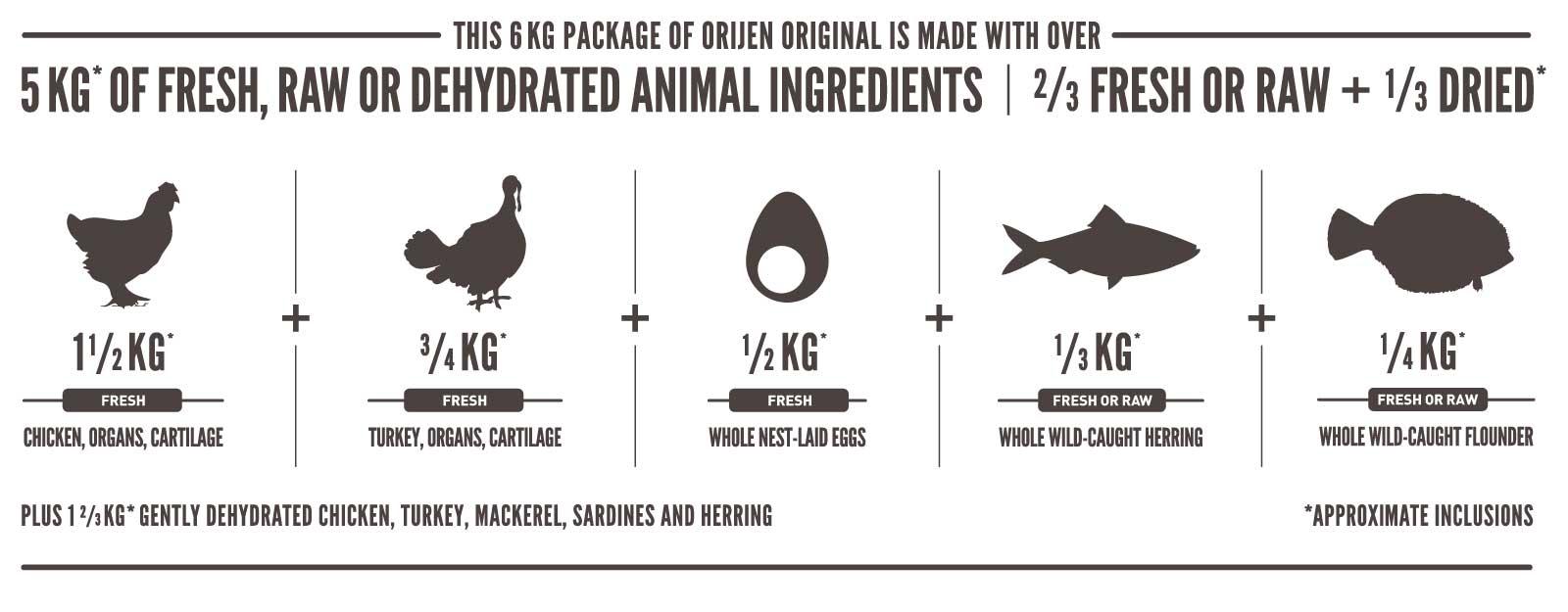 Ingredientes Orijen Original