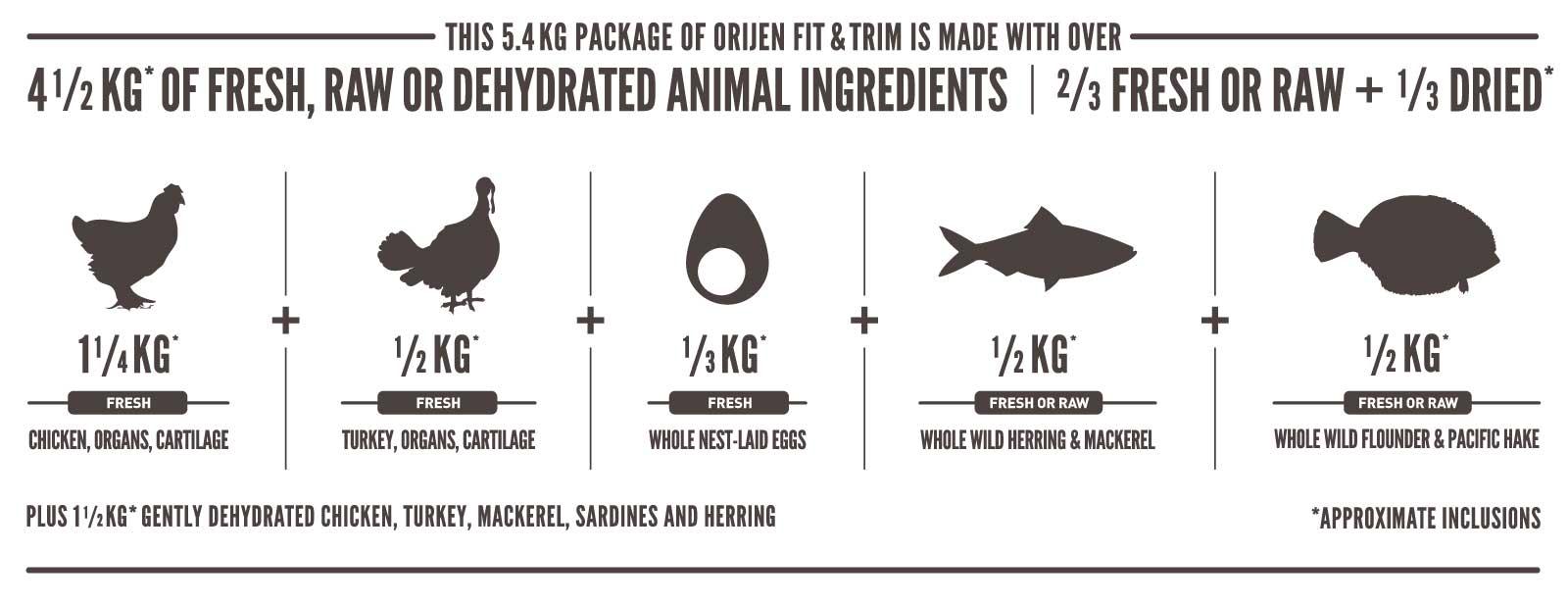 Ingredientes Orijen Fit & Trim Gatos
